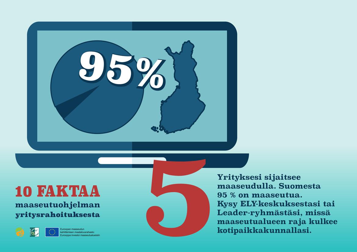 Fakta numero 5. Yrityksesi sijaitsee maaseudulla. Suomesta 95 % on maaseutua.