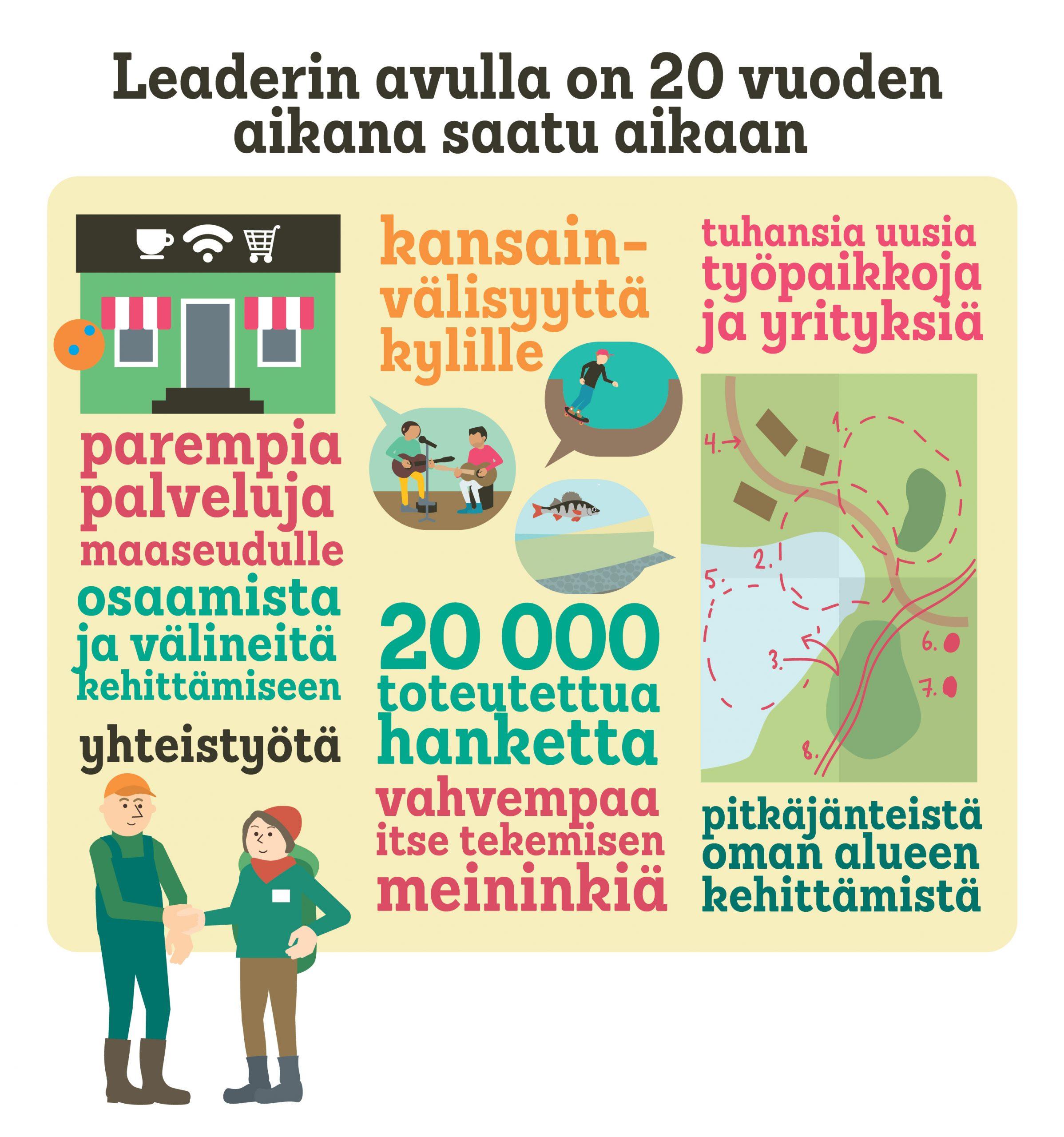 Leader-tilastoja infografiikassa.