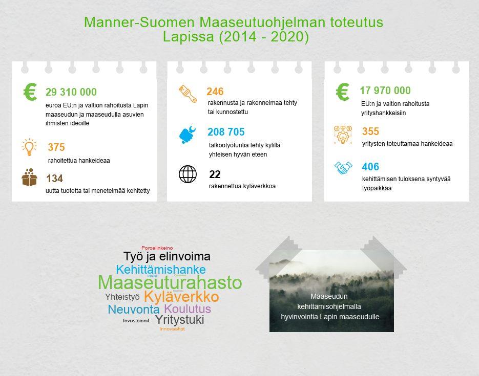 Manner-Suomen Maaseutuohjelman toteutus Lapissa 2014-2020.